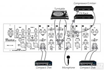 DJ MIXER  SOUNDCRAFT  (made in England)